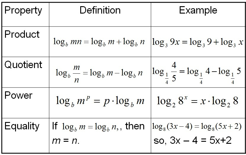 Adding logarithms with different bases in dating 10